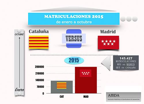 Madrid, el doble de matriculaciones que Cataluña