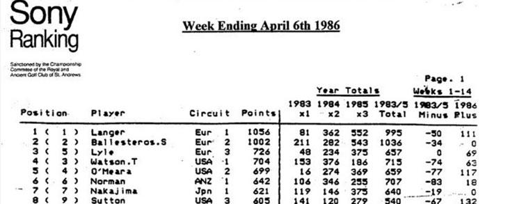 Cuando no había Ranking Mundial